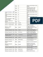 CorelDRAW 9 Shortcut Keys.pdf