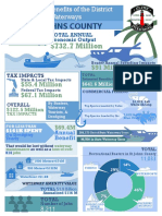 The economic impact of the Intracoastal Waterway in St. Johns County