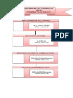 Struktur Ruang Pemeriksaan Umum