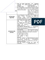 Cuadro Comparativo modelos de dos factores