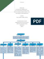 Mapa Conceptual Plan de Negocio ACT2