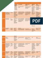 Matriz de Análisis de Las Unidades 1 y 2