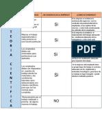 CUADRO DE  CARACTERISTICAS DE LAS TERORIAS. 1.docx