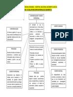 Mapa Conceptual - Confidencialidad y Secreto Profesional