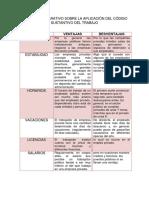 Cuadro Comparativo Sobre La Aplicación Del Código Sustantivo Del Trabajo