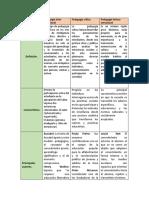 cuadro comparativo pedagogias.docx