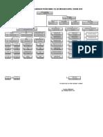 2.3.1 Bagan-struktur Organisasi Puskesmas April