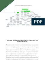 Síntesis de Las Principales Problemáticas Ambientales y Sus Medidas de Control