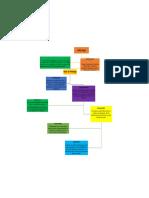 Mapa conceptual Liderazgo.pdf