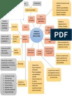 Mapa Mental Distribuidora Lap