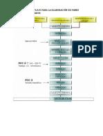 Diagrama de Flujo Para La Elaboración de Panes Fortificados