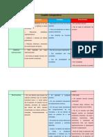 Cuadro Comparativo de Los Métodos de Evaluación de Recursos Humanos