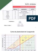 Guía USCS (Sistema unificado de clasificación de suelos)