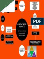GERENCIA DE SERVICIOGE