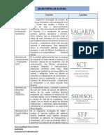 Secretarías de Estado y Sus Funciones