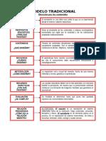 resumen modelos pedagogicos