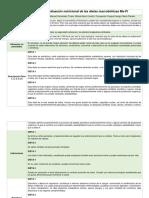 Caracterización y Evaluación Nutricional de Las Dietas Macrobióticas Ma