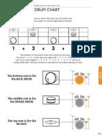Drum Kit Charts