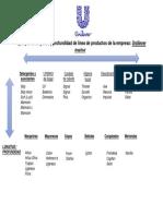 Diagrama de Amplitud y Profundidad