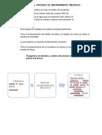 Descripción Del Proceso de Mantenimiento Mecánico