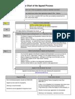 Assessment Appeals Process Flowchart 1