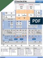Netmanias.2013.02.15 LTE Protocol Stack UE Side(E)
