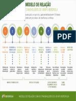 Infografico Modelo Relacion Grupos Interes