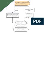 Diagrama de Flujo de la Implementacion de un Museo