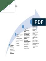 Mapa Dinamica Organizacionales