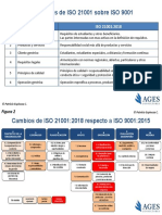 ISO_21001_2018_vs_ISO_9001_2015_1571500692