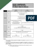 Pronoms Compléments, Cod, Coi