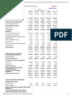 Eicher Motors Profit and Loss account