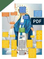 Mapa de La Doctrina Social de La Iglesia