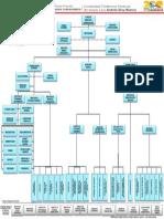 Estructura Organizativa UPTAEB30102013