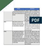 Módulo 1 – Actividad 3 Introducción al Derecho