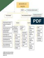 MAPA 1. MEDIDORES DE PRESIÓN.docx