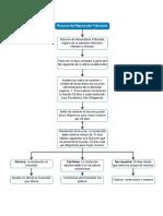 Esquemas PDF