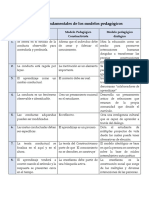 Principios Fundamentales de Los Modelos Pedagógicos