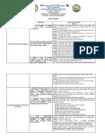 Rpms Checklist