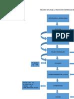 DIAGRAMA DE FLUJO DE LA PRODUCCION DE MERMELADA DE FRESA 1.docx