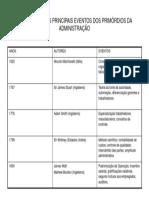 Cronologia Dos Principais Eventos Dos Primórdios Da Administração