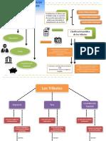 Mapa conceptual Tributos en venezuela.pdf