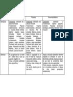 Cuadro Comparativo Tipos de Planificación