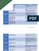 Cuadro Comparativo de procesos de acabado