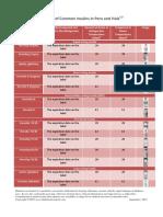 Se Insulin Stability Chart