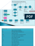 Project Procurement Process Control