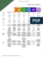 Tabela Dos Chakras