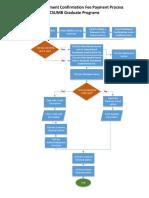 task analysis - graduate enrollment confirmation payment process