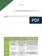ETICA SYP - F1 A2 - Cuadro Comparativo (R)