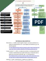 Mapa Conceptual KPI